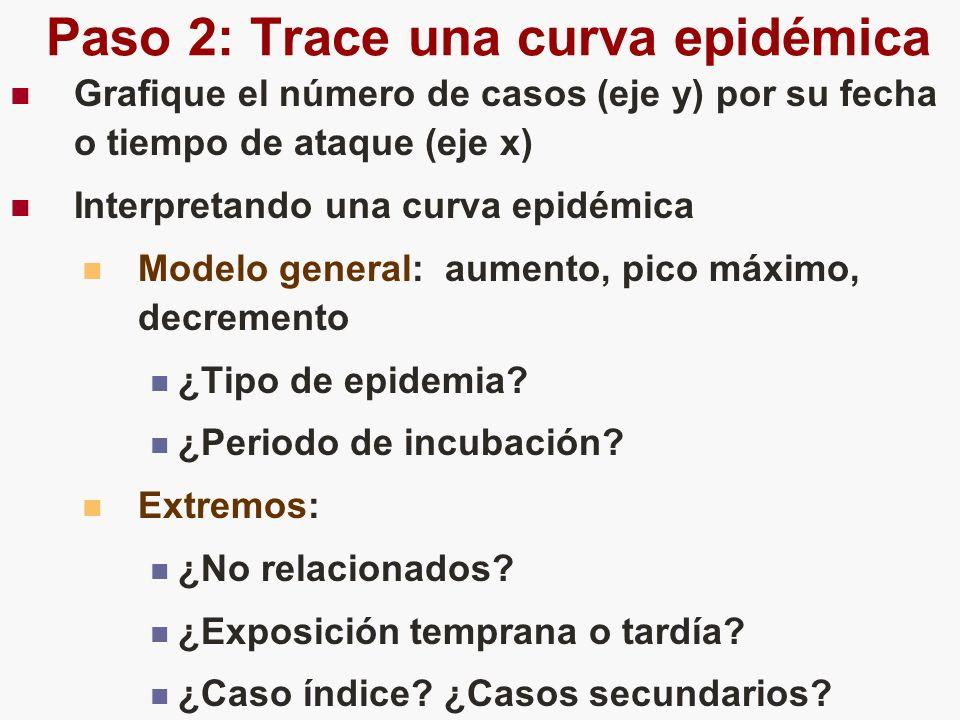 Paso 2: Trace una curva epidémica Grafique el número de casos (eje y) por su fecha o tiempo de ataque (eje x) Interpretando una curva epidémica Modelo