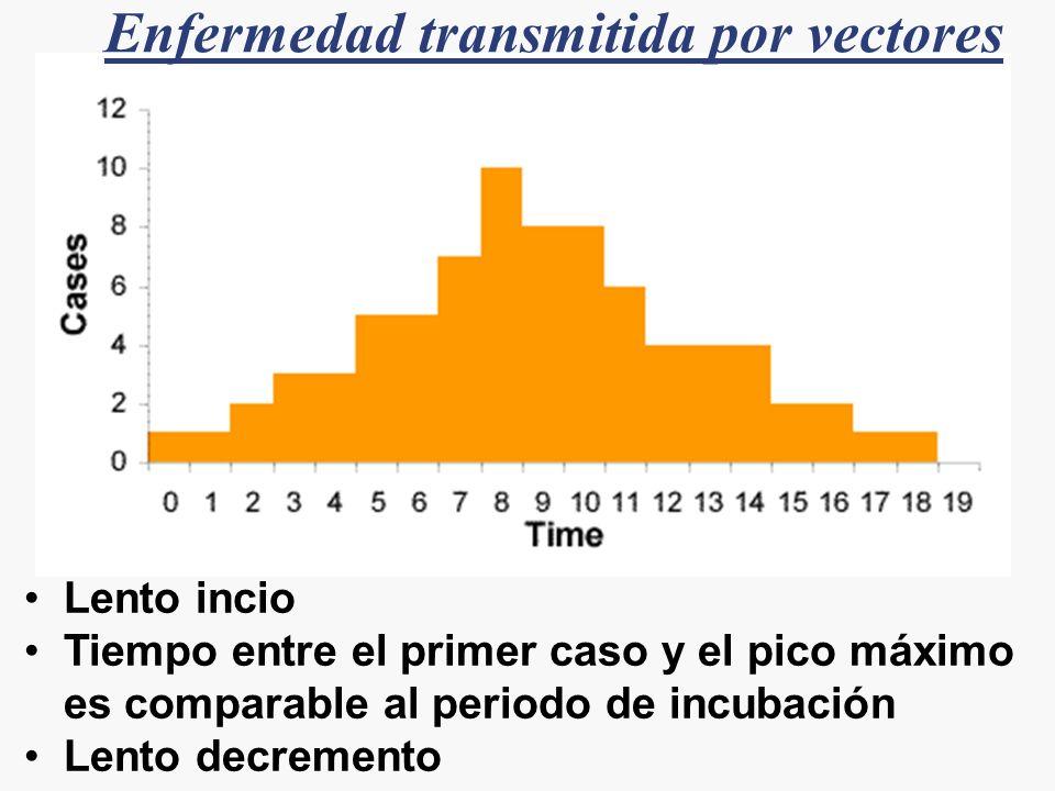 Lento incio Tiempo entre el primer caso y el pico máximo es comparable al periodo de incubación Lento decremento Enfermedad transmitida por vectores