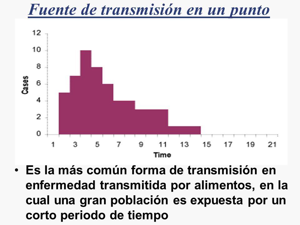Es la más común forma de transmisión en enfermedad transmitida por alimentos, en la cual una gran población es expuesta por un corto periodo de tiempo
