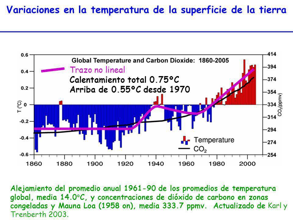 Variaciones en la temperatura de la superficie de la tierra Alejamiento del promedio anual 1961-90 de los promedios de temperatura global, media 14.0°