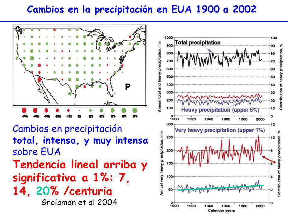 Cambios en precipitación total, intensa, y muy intensa sobre EUA Tendencia lineal arriba y significativa a 1%: 7, 14, 20% /centuria Groisman et al 200