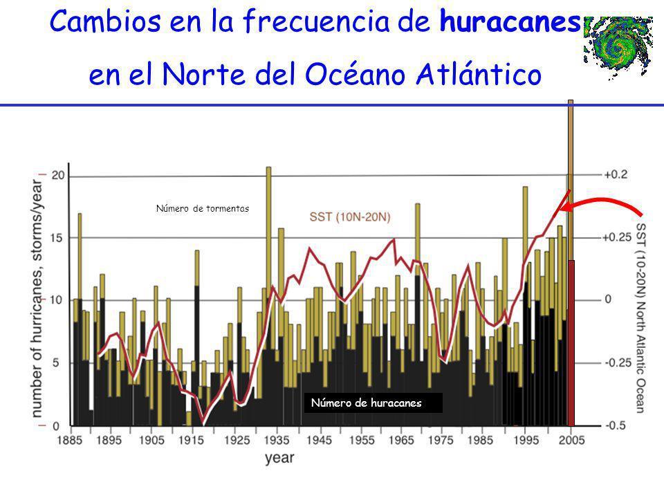 Cambios en la frecuencia de huracanes en el Norte del Océano Atlántico Cambios en la frecuencia de huracanes en el Norte del Océano Atlántico Número d