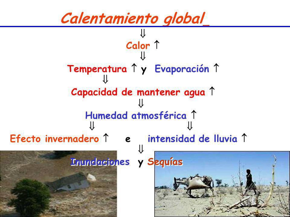 Calentamiento global Calor Temperatura y Evaporación Capacidad de mantener agua Calor Temperatura y Evaporación Capacidad de mantener agua