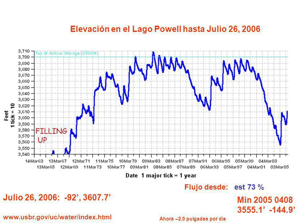 Elevación en el Lago Powell hasta Julio 26, 2006 Min 2005 0408 3555.1 -144.9 Julio 26, 2006: -92, 3607.7 www.usbr.gov/uc/water/index.html Flujo desde: