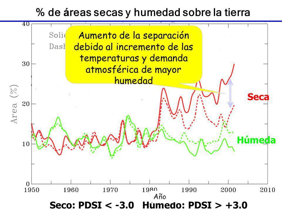 Húmeda Seca Seco: PDSI +3.0 % de á reas secas y humedad sobre la tierra Aumento de la separación debido al incremento de las temperaturas y demanda at