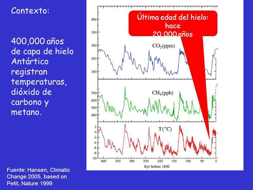 Fuente: Hansen, Climatic Change 2005, based on Petit, Nature 1999 Contexto: 400,000 años de capa de hielo Antártico registran temperaturas, dióxido de