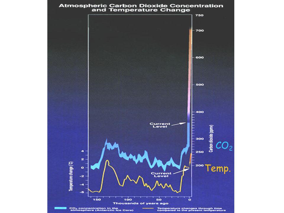 CO 2 Temp.