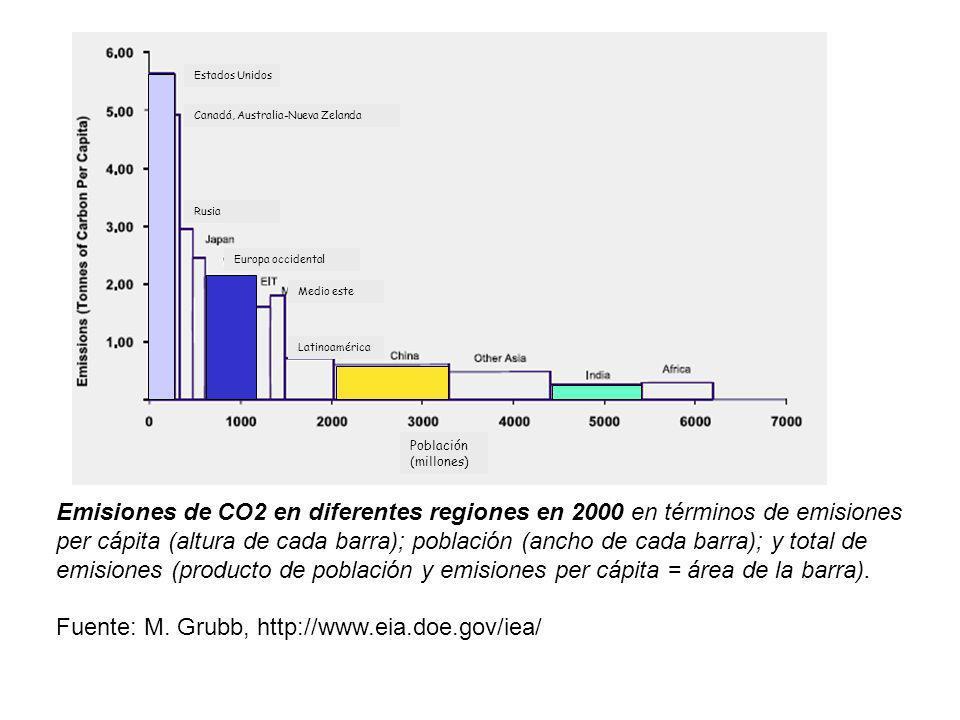 Emisiones de CO2 en diferentes regiones en 2000 en términos de emisiones per cápita (altura de cada barra); población (ancho de cada barra); y total d