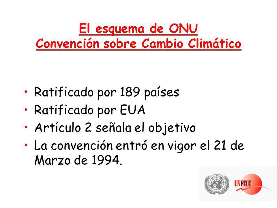 El esquema de ONU Convención sobre Cambio Climático Ratificado por 189 países Ratificado por EUA Artículo 2 señala el objetivo La convención entró en