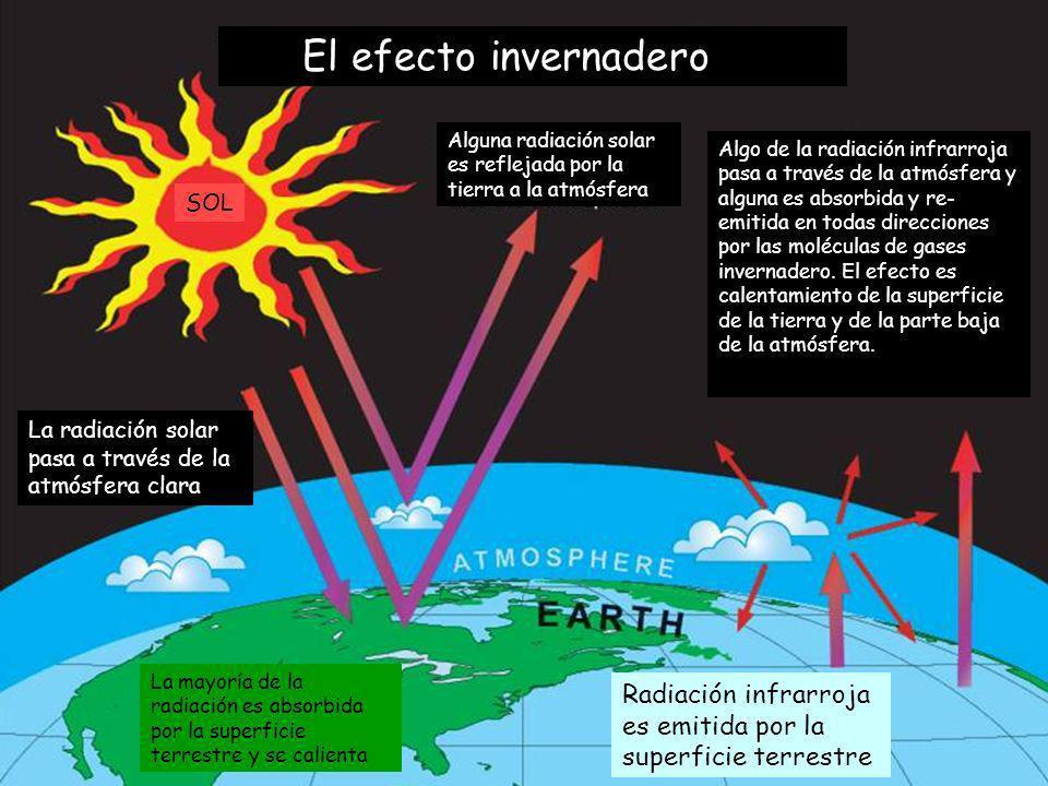 La radiación solar pasa a través de la atmósfera clara La mayoría de la radiación es absorbida por la superficie terrestre y se calienta Radiación inf
