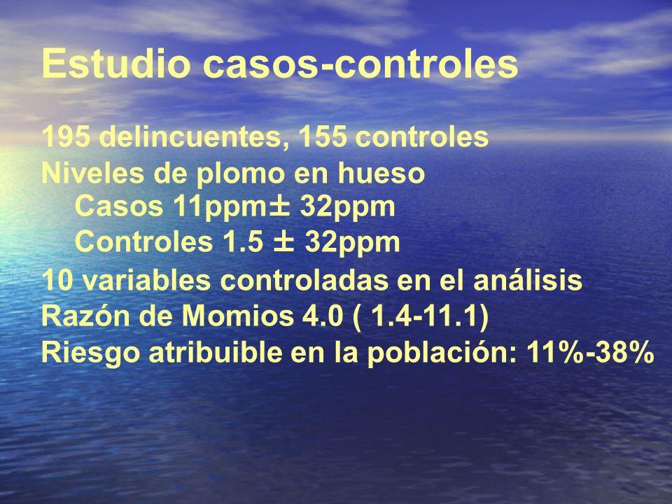 Estudio casos-controles 195 delincuentes, 155 controles Niveles de plomo en hueso Casos 11ppm± 32ppm Controles 1.5 ± 32ppm 10 variables controladas en