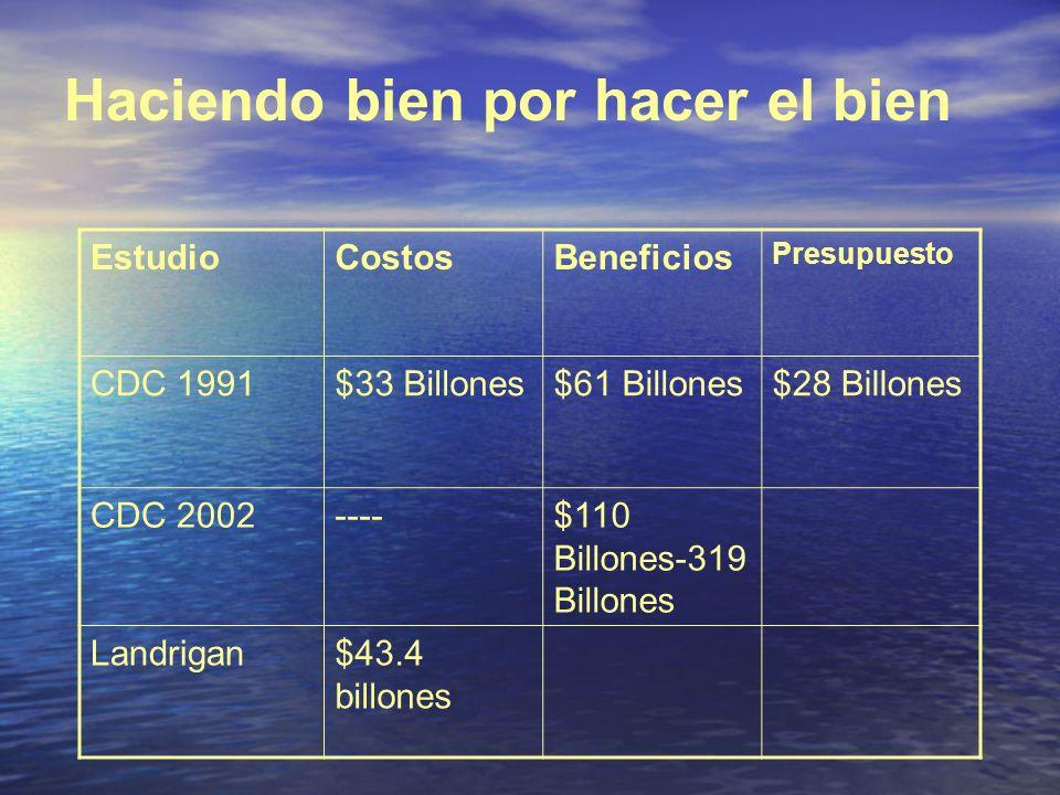 Haciendo bien por hacer el bien EstudioCostosBeneficios Presupuesto CDC 1991$33 Billones$61 Billones$28 Billones CDC 2002----$110 Billones-319 Billone
