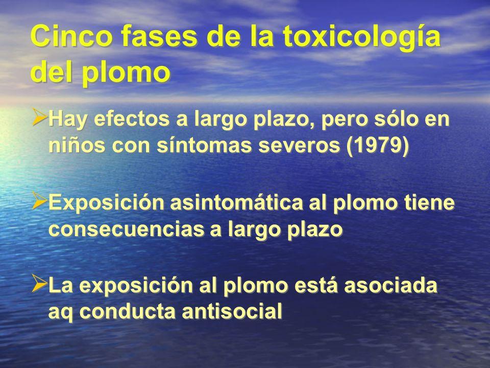 Cinco fases de la toxicología del plomo Hay efectos a largo plazo, pero sólo en niños con síntomas severos (1979) Exposición asintomática al plomo tie