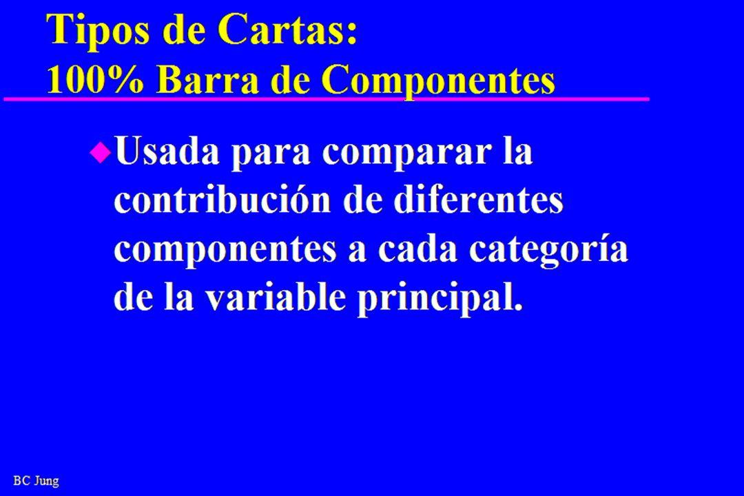BC Jung Tipos de Cartas: 100% Barra de Componentes u Usada para comparar la contribución de diferentes componentes a cada categoría de la variable principal.