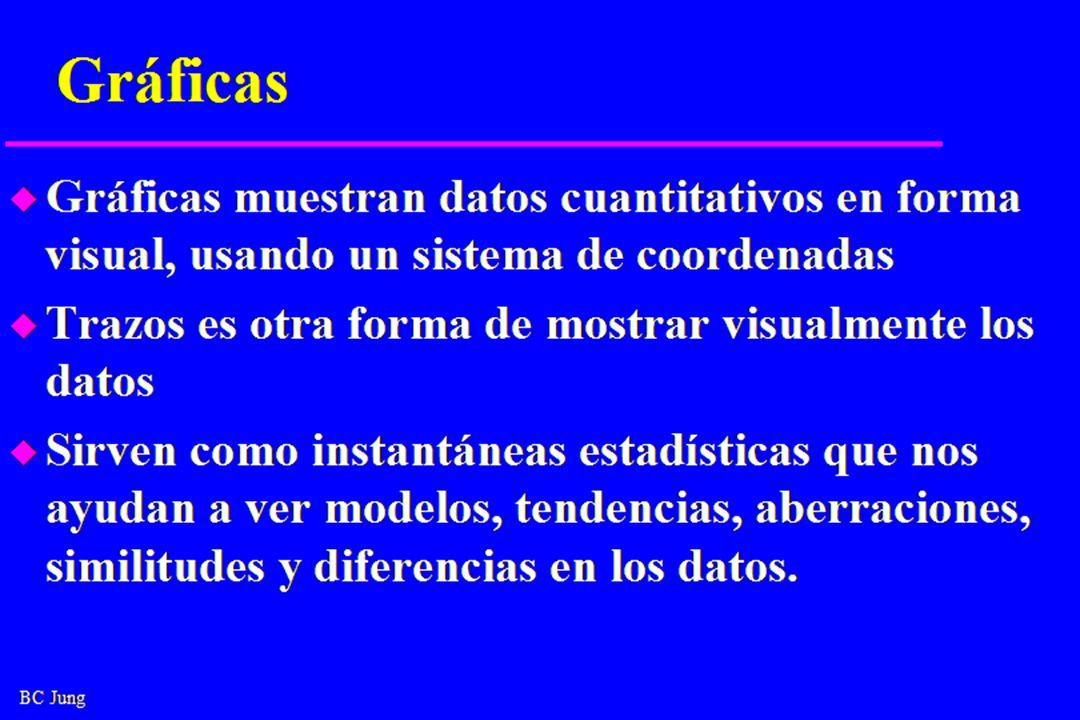 BC Jung Gráficas u Gráficas muestran datos cuantitativos en forma visual, usando un sistema de coordenadas u Trazos es otra forma de mostrar visualmente los datos u Sirven como instantáneas estadísticas que nos ayudan a ver modelos, tendencias, aberraciones, similitudes y diferencias en los datos.