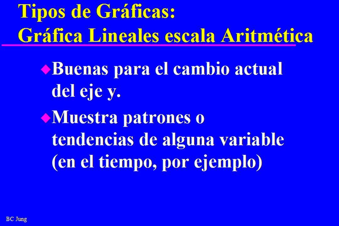 BC Jung Tipos de Gráficas: Gráfica Lineales escala Aritmética u Buenas para el cambio actual del eje y.