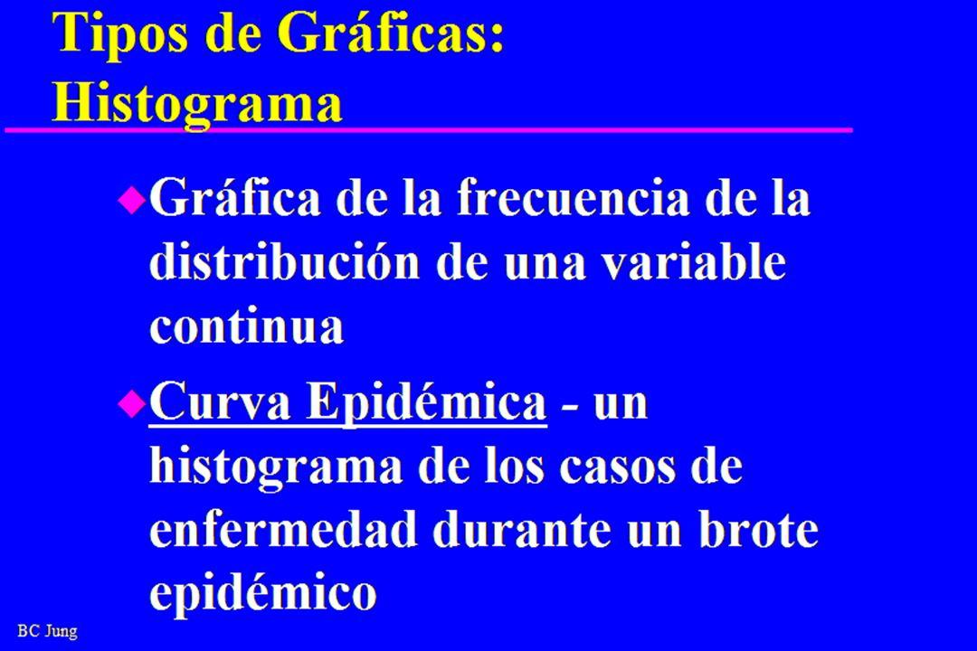 BC Jung Tipos de Gráficas: Histograma u Gráfica de la frecuencia de la distribución de una variable continua u Curva Epidémica - un histograma de los casos de enfermedad durante un brote epidémico