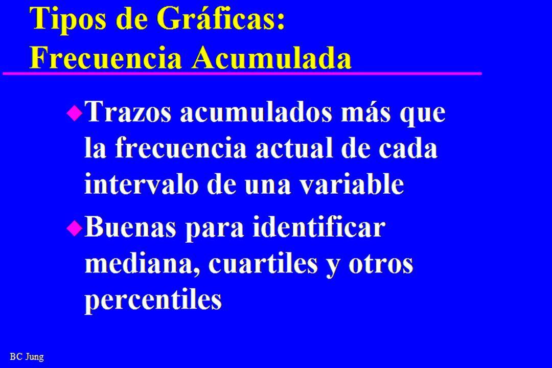 BC Jung Tipos de Gráficas: Frecuencia Acumulada u Trazos acumulados más que la frecuencia actual de cada intervalo de una variable u Buenas para identificar mediana, cuartiles y otros percentiles