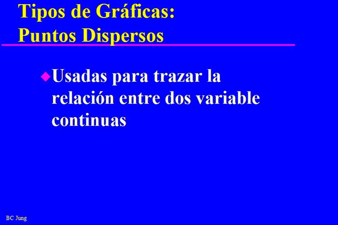 BC Jung Tipos de Gráficas: Puntos Dispersos u Usadas para trazar la relación entre dos variable continuas