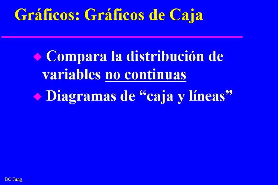 BC Jung Gráficos: Gráficos de Caja u Compara la distribución de variables no continuas u Diagramas de caja y líneas