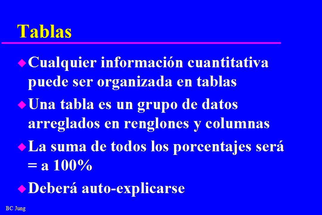BC Jung Tablas u Cualquier información cuantitativa puede ser organizada en tablas u Una tabla es un grupo de datos arreglados en renglones y columnas u La suma de todos los porcentajes será = a 100% u Deberá auto-explicarse
