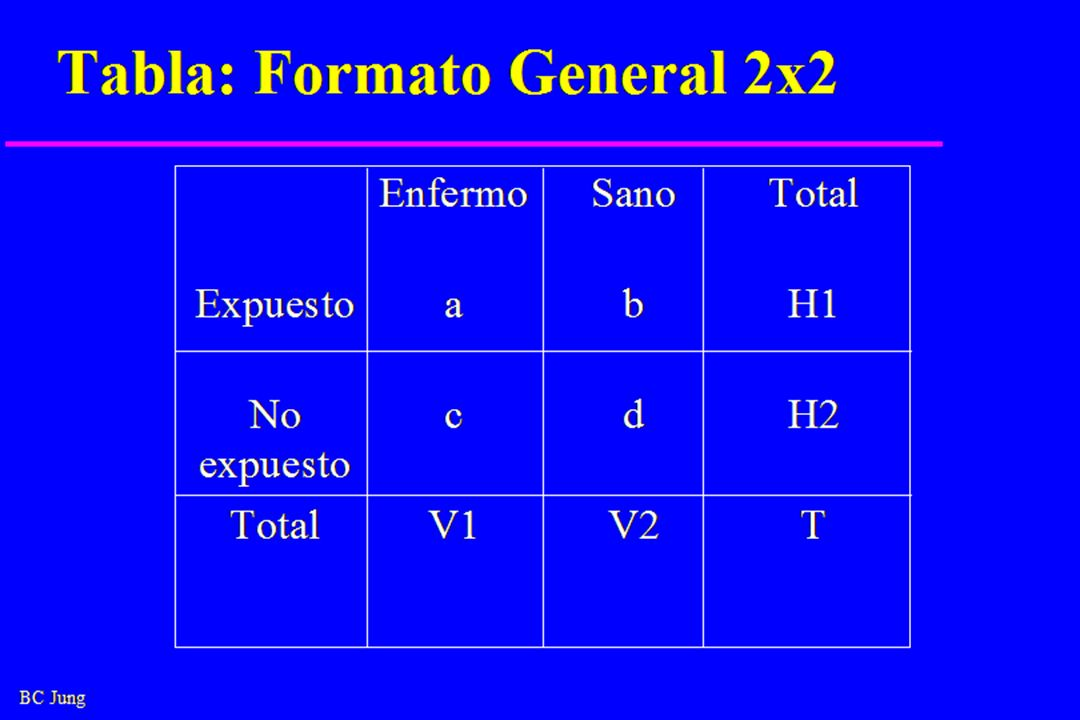 BC Jung Tabla: Formato General 2x2