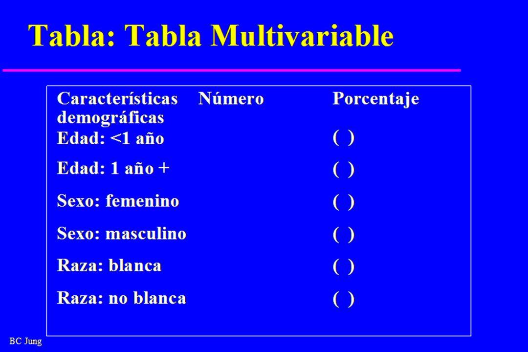 BC Jung Tabla: Tabla Multivariable Características demográficas NúmeroPorcentaje Edad: <1 año ( ) Edad: 1 año +( ) Sexo: femenino( ) Sexo: masculino( ) Raza: blanca( ) Raza: no blanca( )