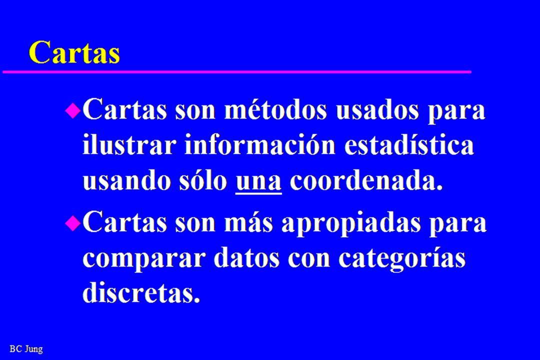 BC Jung Cartas u Cartas son métodos usados para ilustrar información estadística usando sólo una coordenada.