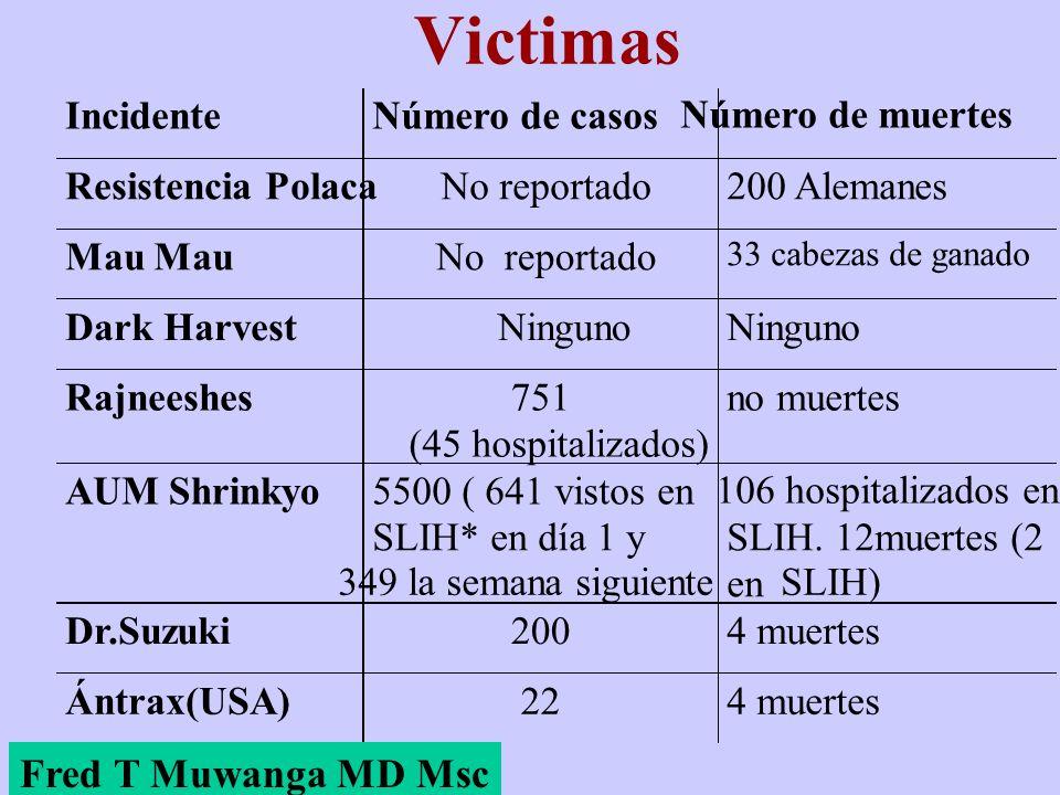 Victimas IncidenteNúmero de casos Número de muertes Resistencia PolacaNo reportado200 Alemanes Mau No reportado 33 cabezas de ganado Dark HarvestNingu