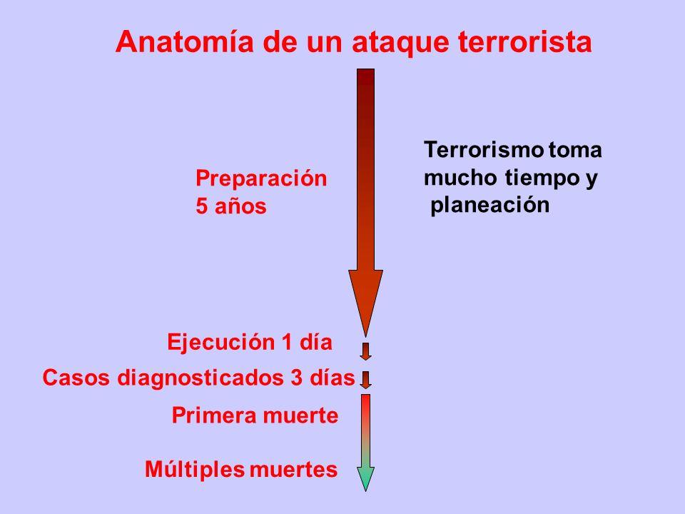 Anatomía de un ataque terrorista Preparación 5 años Ejecución 1 día Casos diagnosticados 3 días Primera muerte Múltiples muertes Terrorismo toma mucho