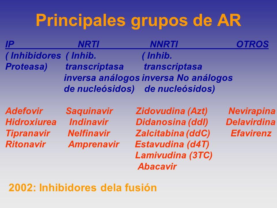Principales grupos de AR IP NRTI NNRTI OTROS ( Inhibidores ( Inhib. ( Inhib. Proteasa) transcriptasa transcriptasa inversa análogos inversa No análogo