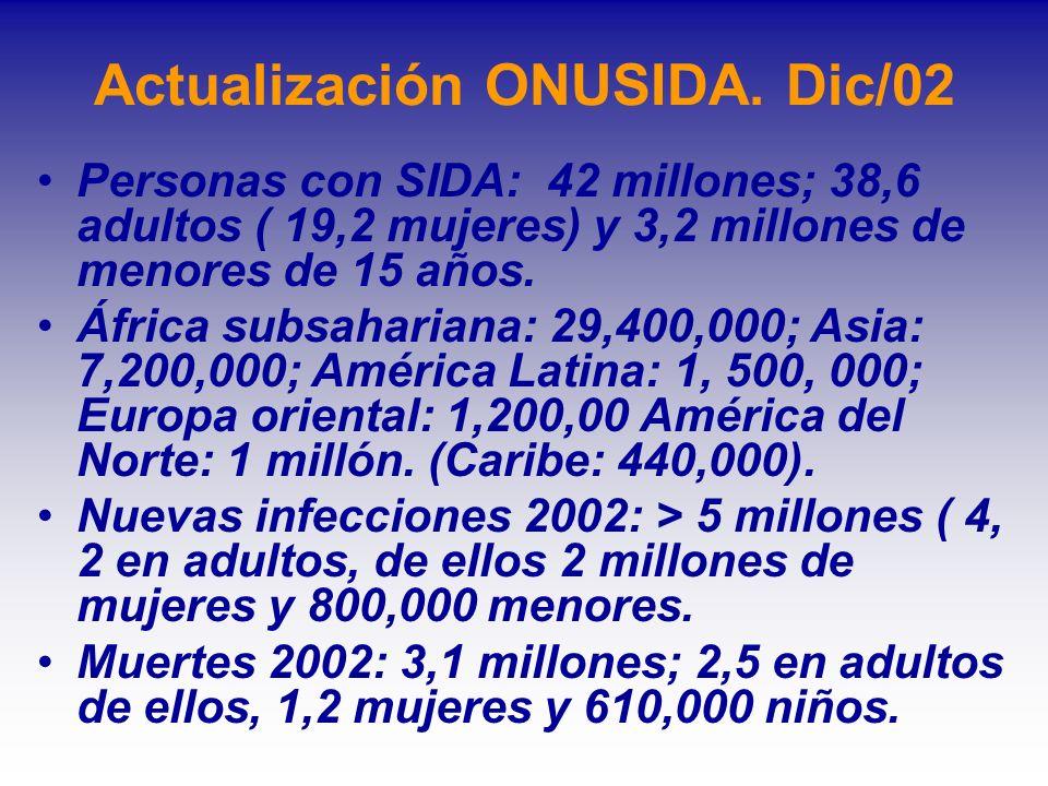 Actualización ONUSIDA. Dic/02 Personas con SIDA: 42 millones; 38,6 adultos ( 19,2 mujeres) y 3,2 millones de menores de 15 años. África subsahariana: