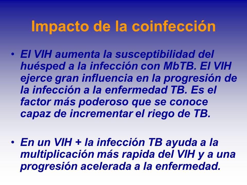 Impacto de la coinfección El VIH aumenta la susceptibilidad del huésped a la infección con MbTB. El VIH ejerce gran influencia en la progresión de la