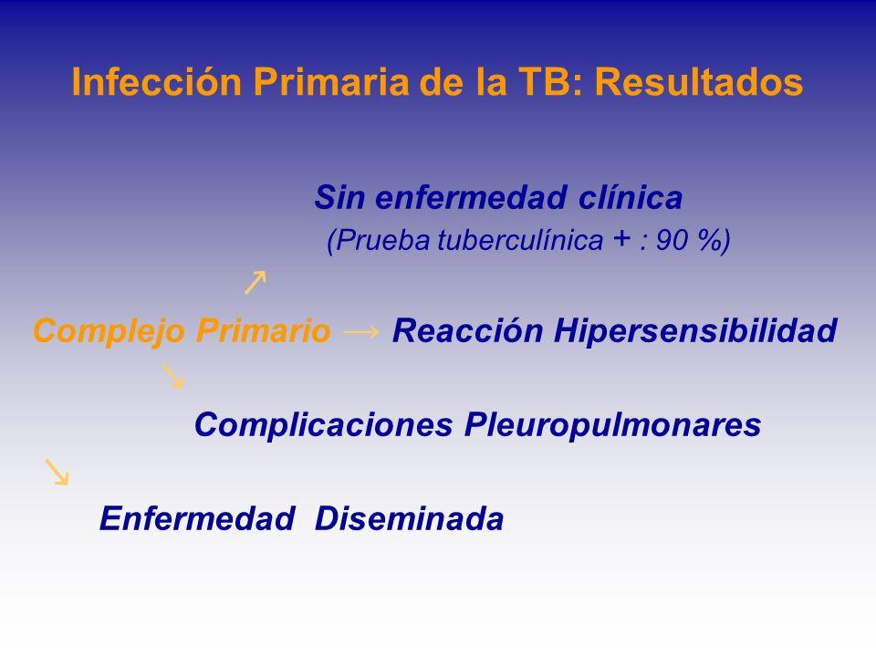 Infección Primaria de la TB: Resultados Sin enfermedad clínica (Prueba tuberculínica + : 90 %) Complejo Primario Reacción Hipersensibilidad Complicaci