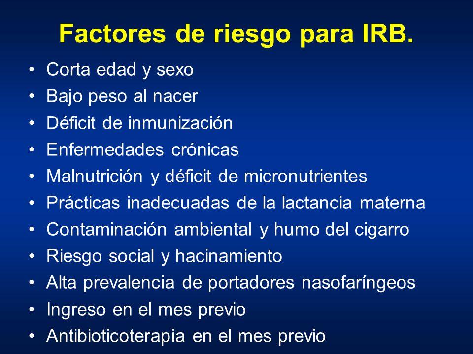 Factores de riesgo para IRB. Corta edad y sexo Bajo peso al nacer Déficit de inmunización Enfermedades crónicas Malnutrición y déficit de micronutrien