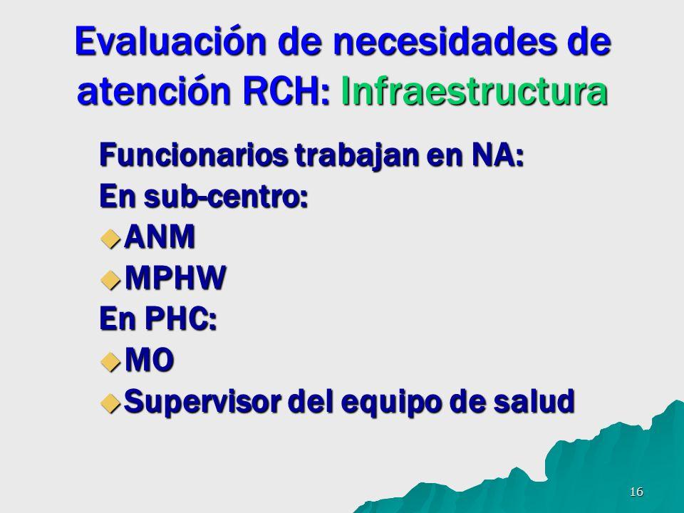 16 Evaluación de necesidades de atención RCH: Infraestructura Funcionarios trabajan en NA: En sub-centro: ANM ANM MPHW MPHW En PHC: MO MO Supervisor del equipo de salud Supervisor del equipo de salud