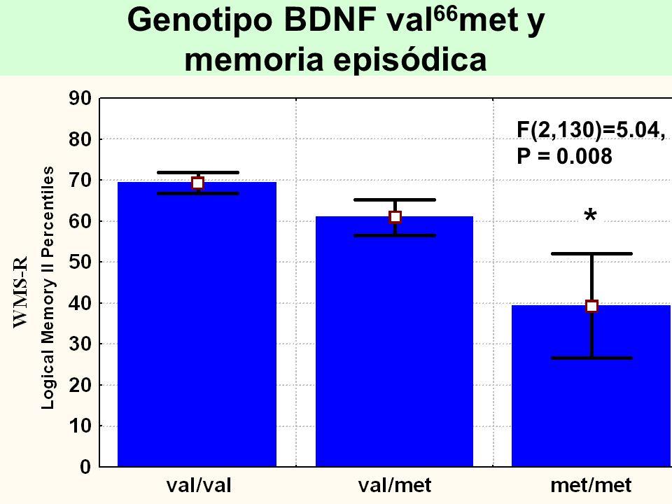 Genotipo BDNF val 66 met y memoria episódica F(2,130)=5.04, P = 0.008