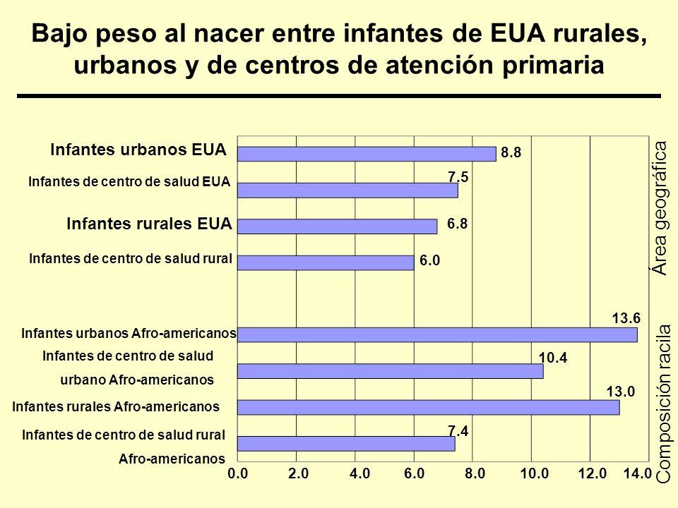 Asociación de atención primaria con disparidades raciales disminuidas en vida saludable.8622.7614.8260 *.