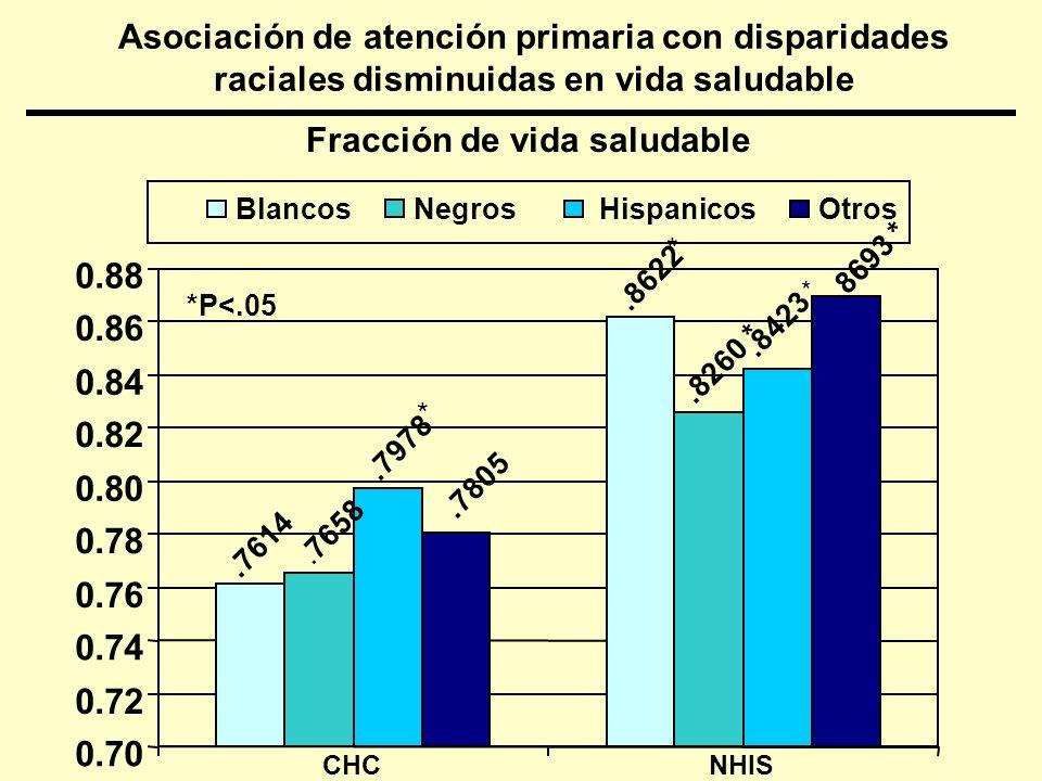 Razón de momios para pobre status de salud mental por atención primaria adecuada en diferentes grupos poblacionales, EUA, 1988-1999