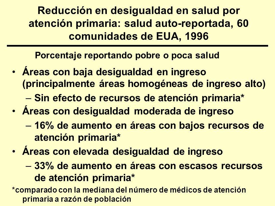 Mortalidad total Mortalidad infantil Desigualdad en ingreso (Índice de Robin Hood) Médicos de atención primaria Esperanza de vida Bajo peso al nacer.41**-.17 -.29* -.33*.58**-.37**.42**.35* -.36** Camino de coeficientes para los efectos de desigualdad en ingreso y atención primaria en resultados de salud (50 estados de EUA, 1990) *p<.05; **p<.01.