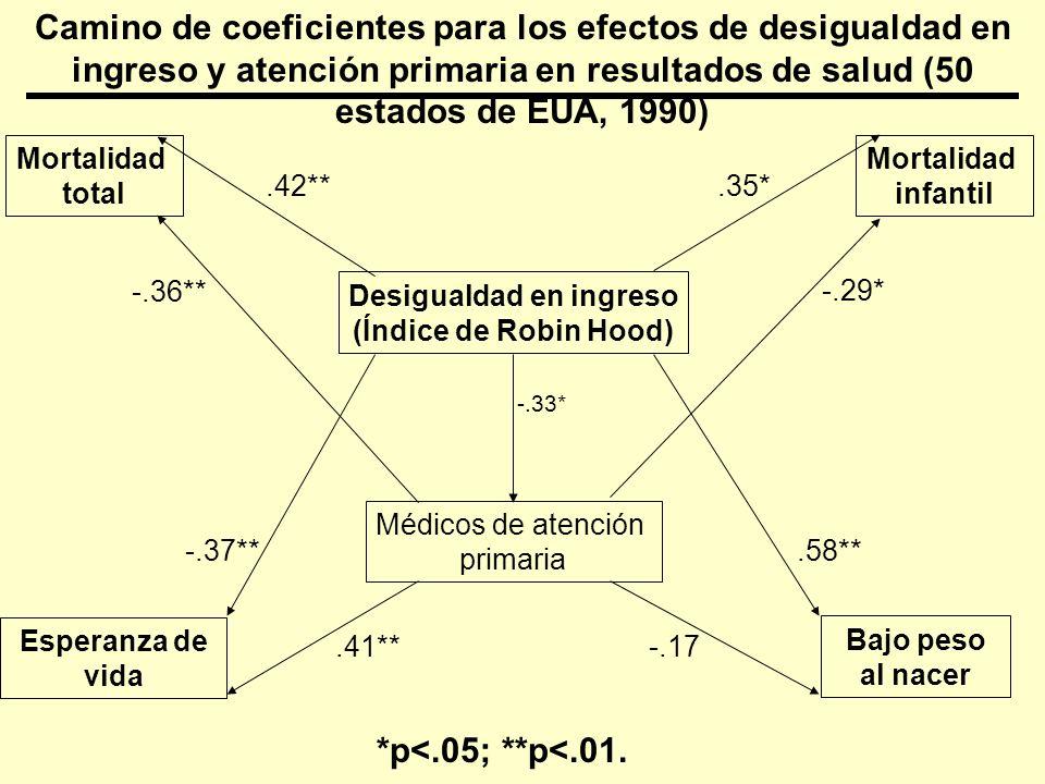 Reforma de la atención primaria, 1984-90 a 1994-96, disminución en el porcentaje en mortalidad – Varias causas, Barcelona, España E = 23 E = 40 M = 38 M = 35 L = 35 L = 6 0 5 10 15 20 25 30 35 40 45 HipertensiónPerinatal % Disminución E = Implementación temprana M = Implementación media L = Implementación tardía