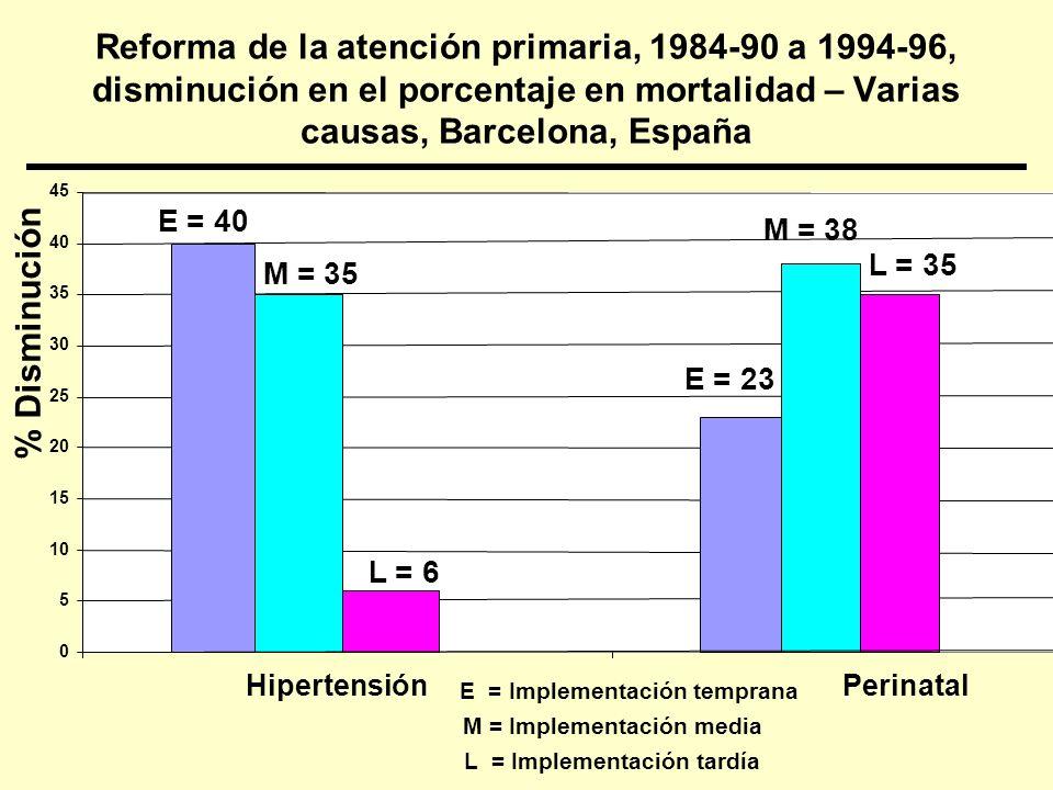 ¿La atención primaria reduce la desigualdad en salud en países en desarrollo.