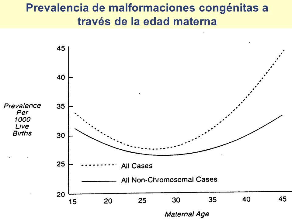 Prevalencia de malformaciones congénitas a través de la edad materna