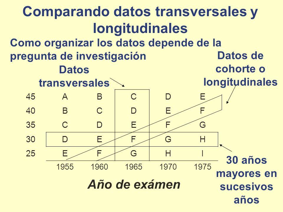 Comparando datos transversales y longitudinales Como organizar los datos depende de la pregunta de investigación 45ABCDE 40BCDEF 35CDEFG 30DEFGH 25EFG