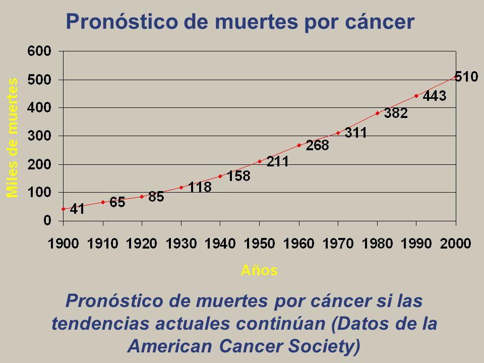 Pronóstico de muertes por cáncer Pronóstico de muertes por cáncer si las tendencias actuales continúan (Datos de la American Cancer Society)