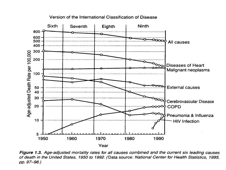 Comparando datos transversales y longitudinales Como organizar los datos depende de la pregunta de investigación 45ABCDE 40BCDEF 35CDEFG 30DEFGH 25EFGHI 19551960196519701975 Año de exámen Datos de cohorte o longitudinales 30 años mayores en sucesivos años Datos transversales