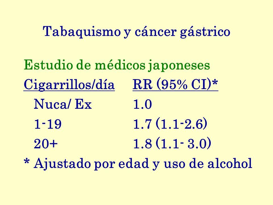 Tabaquismo y cáncer gástrico Estudio de médicos japoneses Cigarrillos/díaRR (95% CI)* Nuca/ Ex 1.0 1-19 1.7 (1.1-2.6) 20+ 1.8 (1.1- 3.0) * Ajustado po