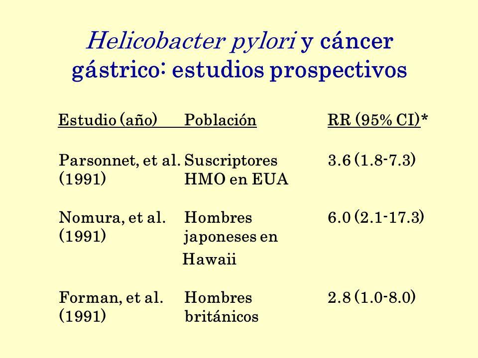 Helicobacter pylori y cáncer gástrico: estudios prospectivos Estudio (año)PoblaciónRR (95% CI)* Parsonnet, et al.Suscriptores 3.6 (1.8-7.3) (1991)HMO