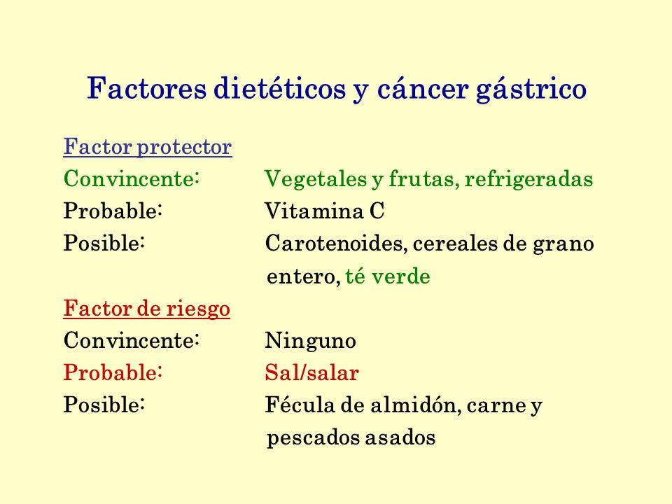 Factores dietéticos y cáncer gástrico Factor protector Convincente:Vegetales y frutas, refrigeradas Probable:Vitamina C Posible:Carotenoides, cereales