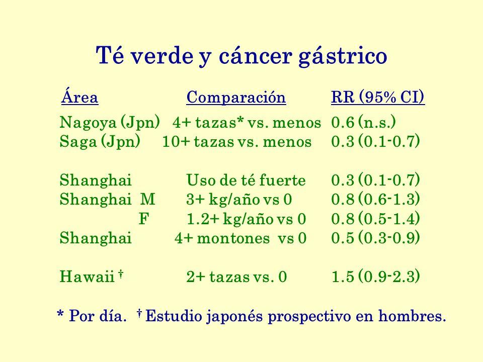 Té verde y cáncer gástrico ÁreaComparaciónRR (95% CI) Nagoya (Jpn) 4+ tazas* vs. menos0.6 (n.s.) Saga (Jpn) 10+ tazas vs. menos0.3 (0.1-0.7) ShanghaiU
